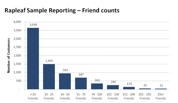 Rapleaf Friend Counts